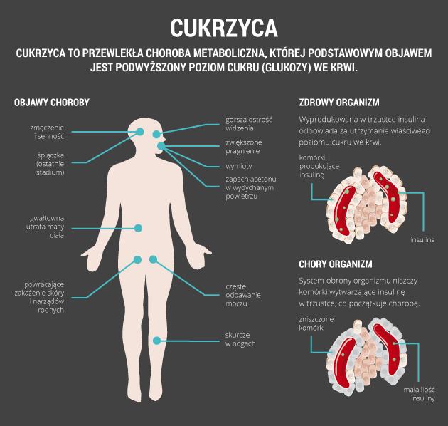 infografika - cukrzyca