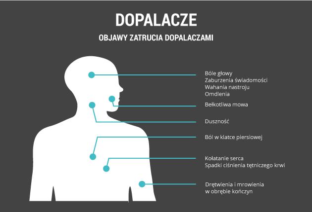 infografika - dopalacze