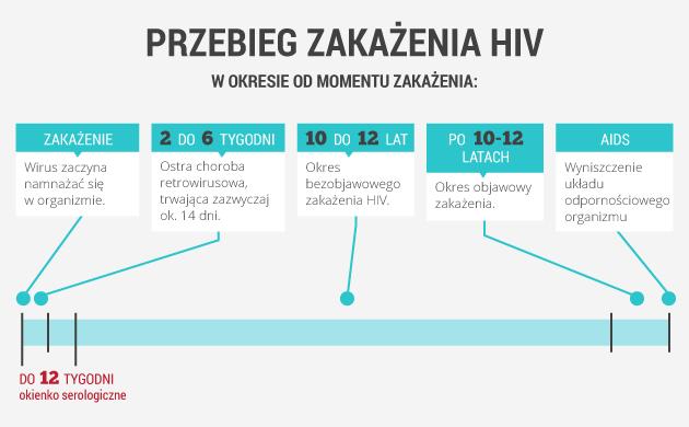 infografika - przebieg zakażenia hiv