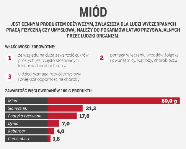 infografika - miód