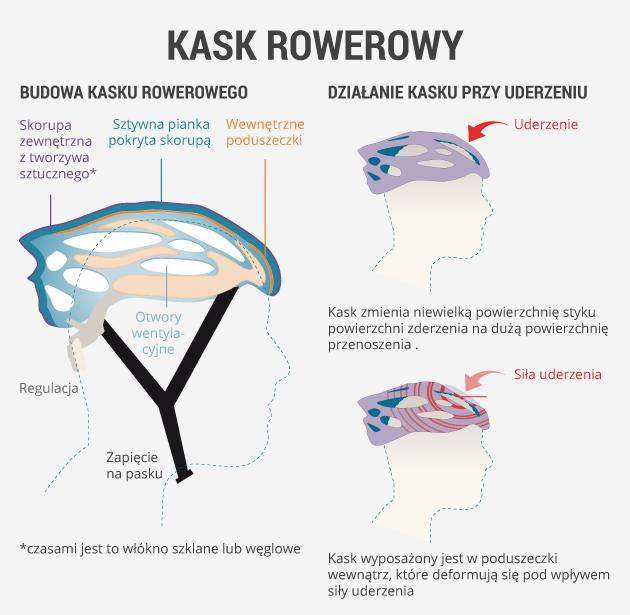 infografika - kask rowerowy