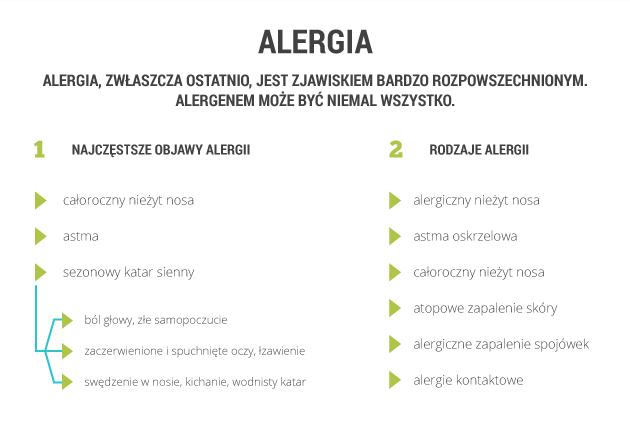 infografika - alergia
