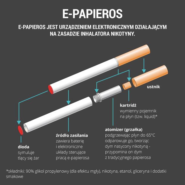 infografika - e-papieros